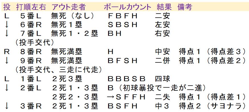 9回裏の上野原高校の攻撃