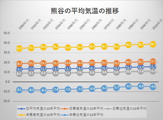 熊谷の平均気温の推移
