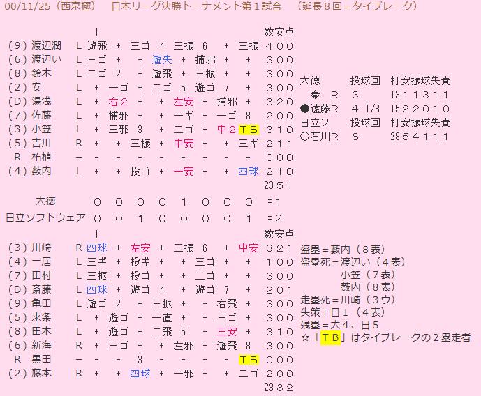 2000年女子ソフト日本リーグ 決勝トーナメント第1試合