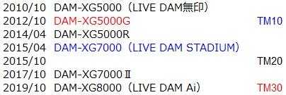 DAMの発売年月