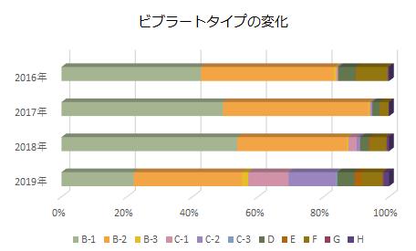 過去4年間の精密採点DX(-G)によるビブラート型の比率