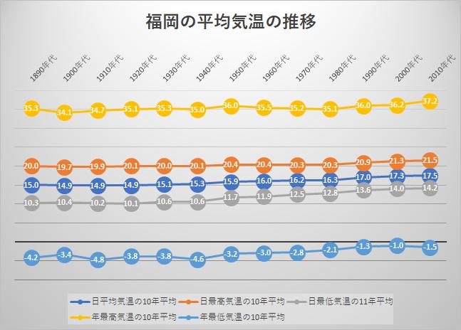 福岡の平均気温の推移
