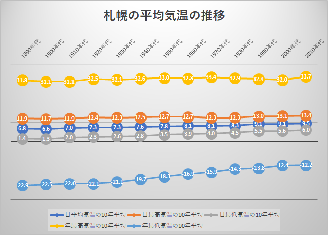 札幌の平均気温の推移