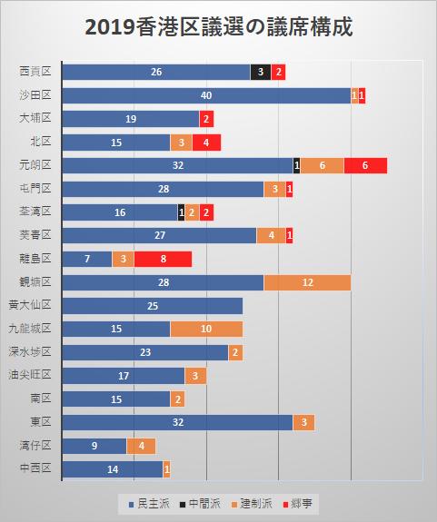 2019香港区議選の議席