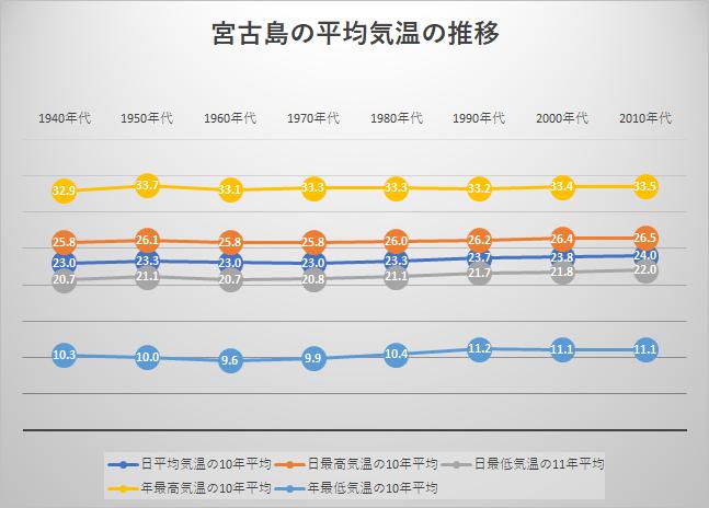 宮古島の平均気温の推移