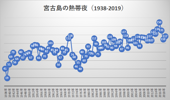 1938年から2019年までの宮古島の熱帯夜