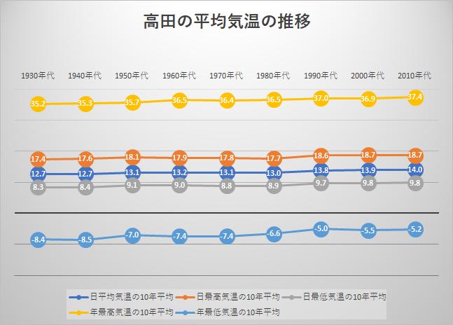高田の平均気温の推移