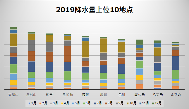 2019年の年間降水量上位10地点