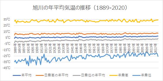 旭川の年平均気温
