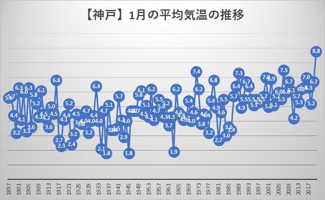 神戸気象台1月の平均気温の推移