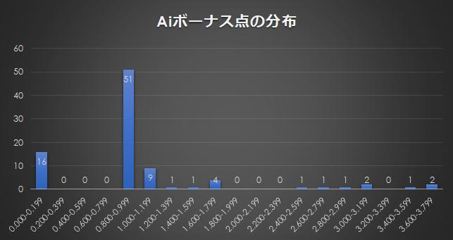 Aiボーナス点の分布