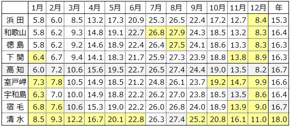 9地点の月別平均気温