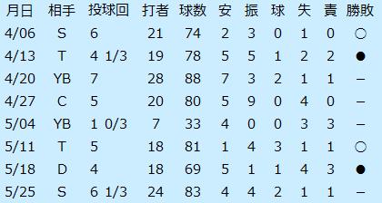 桑田の1997年4月と5月の登板成績