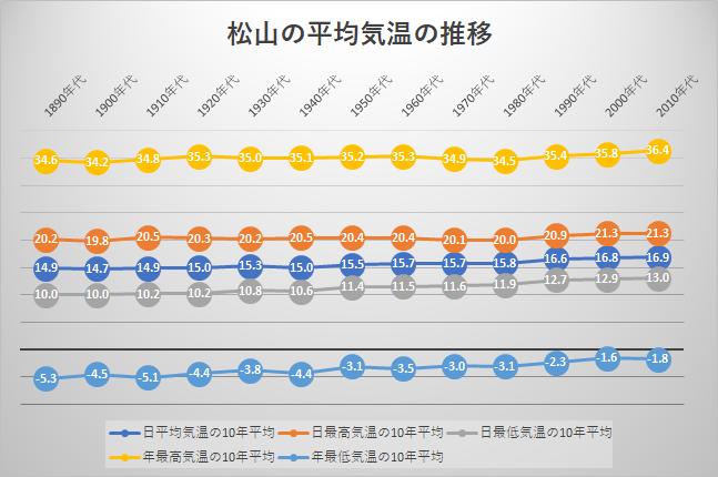 松山の平均気温の推移