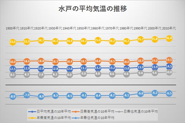 水戸の平均気温の推移
