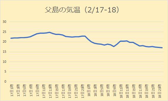 父島の気温(2月17日と18日)