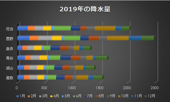 鳥取東部の2019年降水量