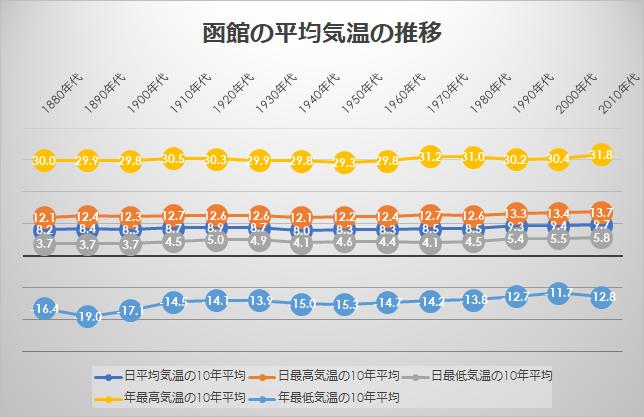 函館の平均気温の推移