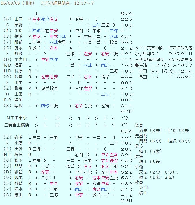 三菱重工横浜vsNTT東京