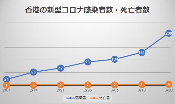 香港の新型コロナ感染者数と死亡者数の推移