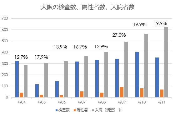 大阪の新型コロナ検査数、陽性者数、入院者数