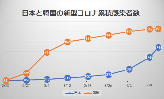 日本と韓国の新型コロナ累積感染者数