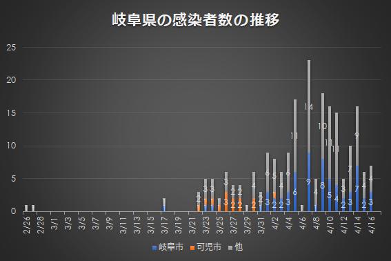 岐阜県の感染者の推移