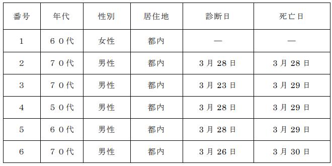 3月31日に発表された東京の新型コロナ死亡者