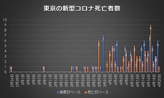 東京の新型コロナ死亡者数