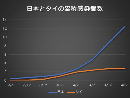 日本とタイの累積患者数