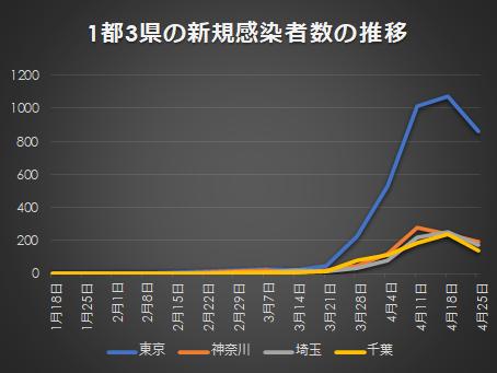 首都圏の新規感染者数の推移