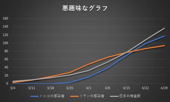 トルコとイランの感染者数、日本の検査数