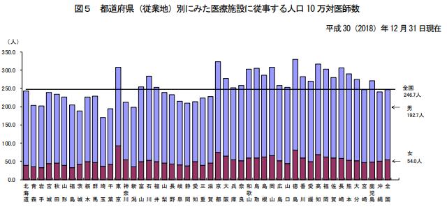 都道府県別人口10万人当たりの医師数