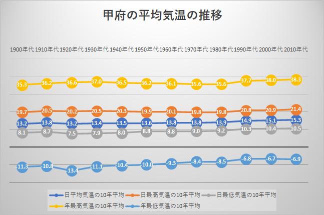 甲府の平均気温の推移