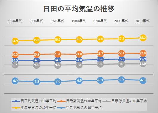 日田の平均気温の推移