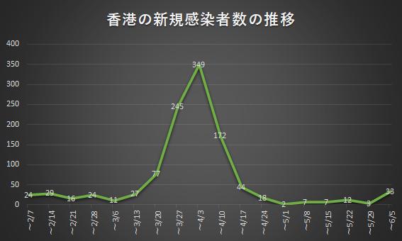 香港の新規感染者数