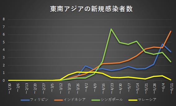 東南アジアの新規感染者数の推移