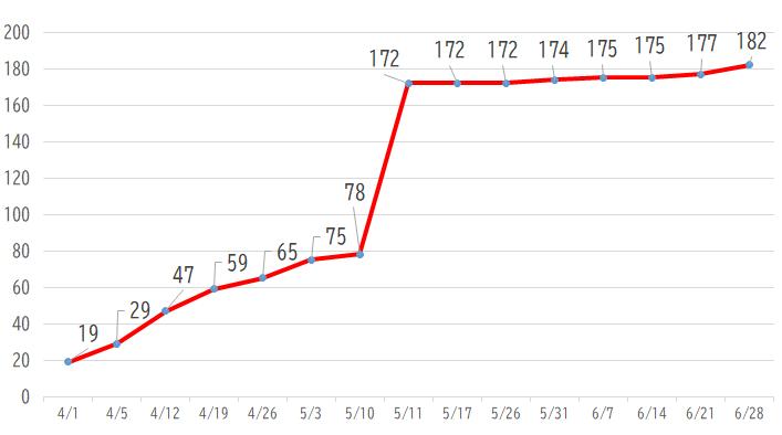 台東区の累積陽性社数の推移