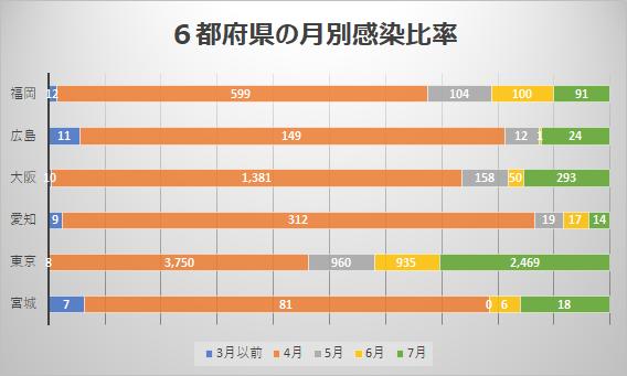 6都府県の月別新型コロナ感染比率