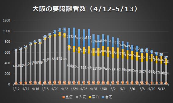 大阪の要隔離者数(4/12-5/13)