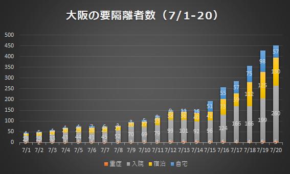 大阪の要隔離者数(7/1-7/20)
