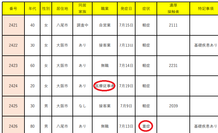 大阪の新型コロナ感染者公表項目