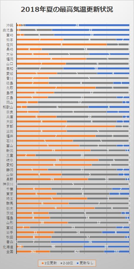 都道府県別最高気温の更新状況