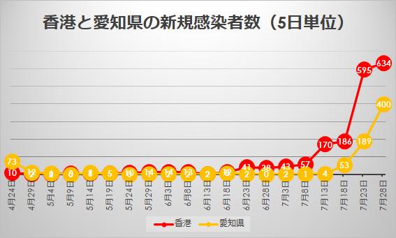 香港と愛知県の新規感染者数の推移