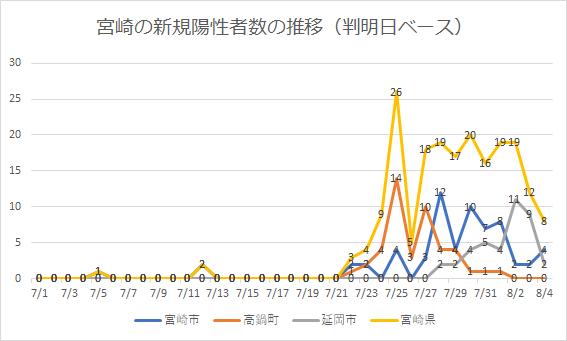 宮崎の新規感染者の推移
