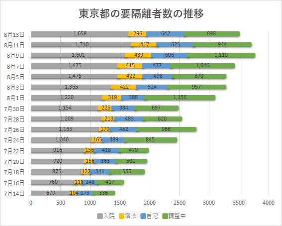 東京都の要隔離者数の推移