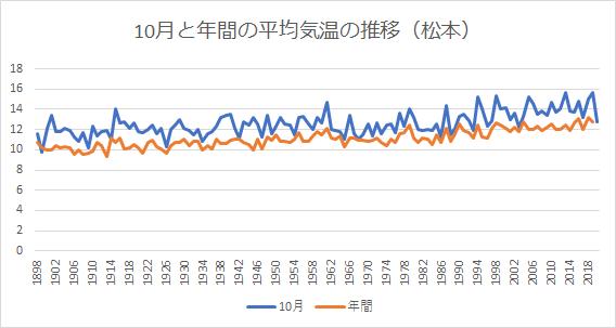 松本の10月と年間の平均気温