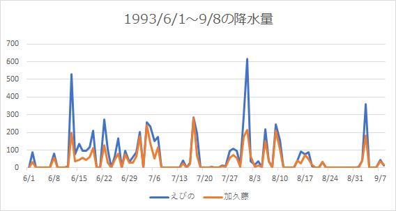 1993年6月1日から100日間の降水量