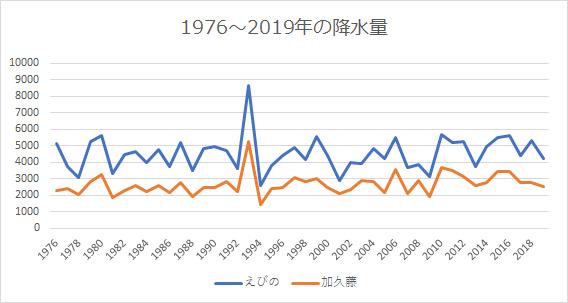 年間降水量の比較