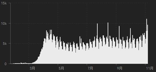 新型コロナ死亡者数の推移